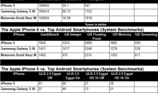 359037-iphone-5-vs-android-chart
