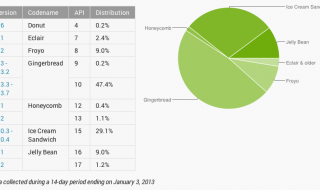 Android-versions-adoption-rate-20130130