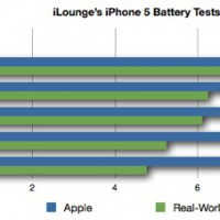 iphone5batterytesting