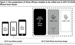 iPhone 8 Konzept (Bildquelle: KGI Securities)