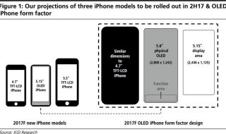 iPhone 8 Grafik (Bildquelle: KGI Securities)